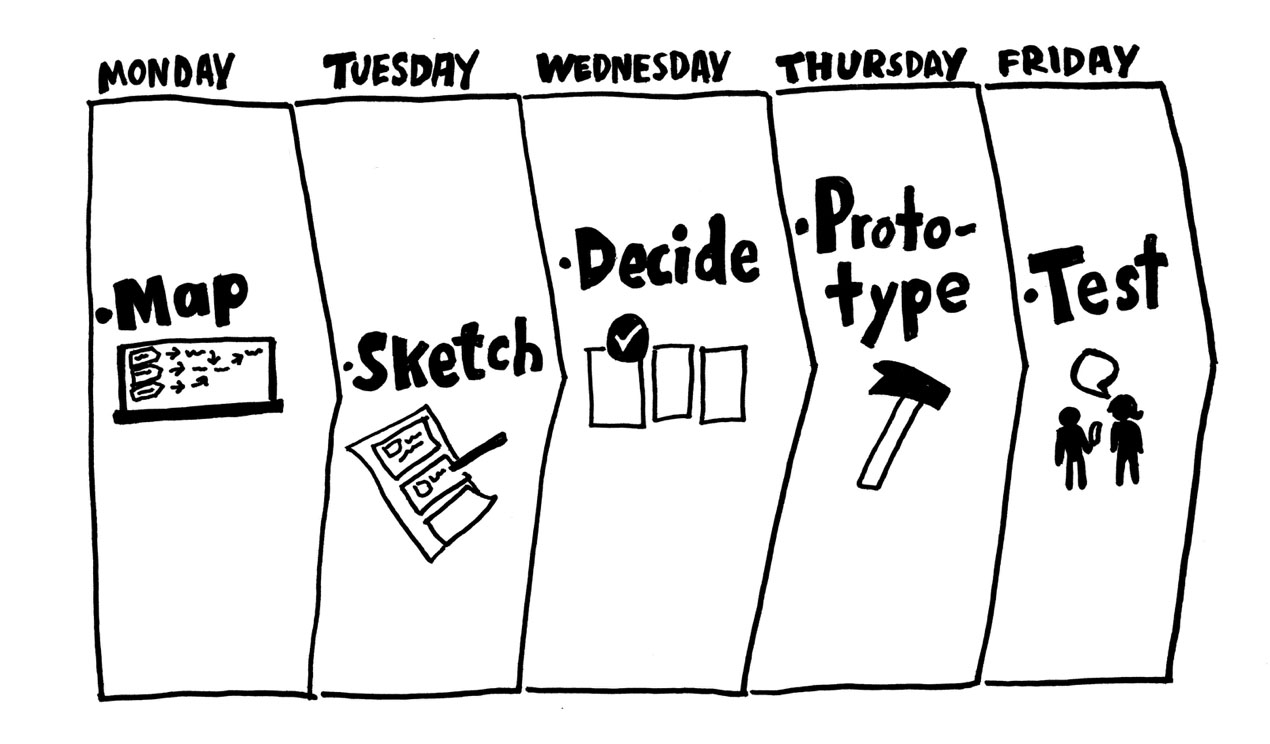 The Design Sprint week. Image credit: Dwaiter